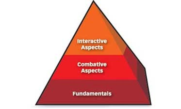 The Hierarchy of Defensive Firearms Training