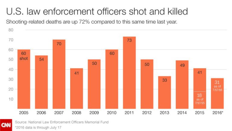 Number of Police Officers Killed by Guns Up 72%
