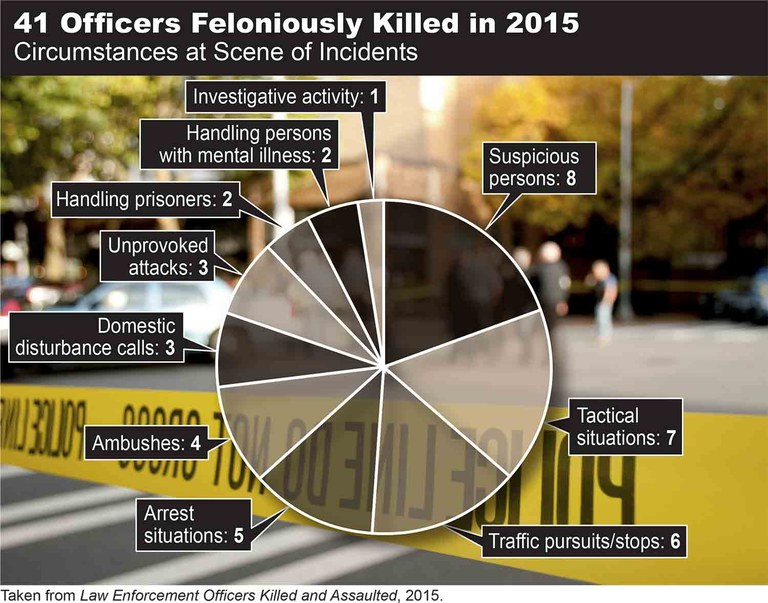 FBI Releases 2015 Statistics on Law Enforcement Officers Killed and Assaulted