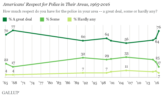 Gallup: Respect for Police Surges While The Media Is At All Time Low